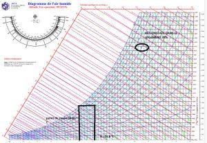 Diagramme de l'air humide pour mesurer le taux d'humidité