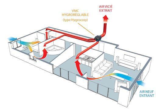 Installation d'une Ventilation Mécanique Contrôlée hygro B.